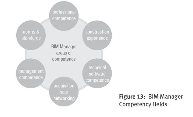 compétences-du-bim-manager