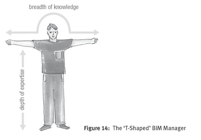 Image du BIM Manager en T