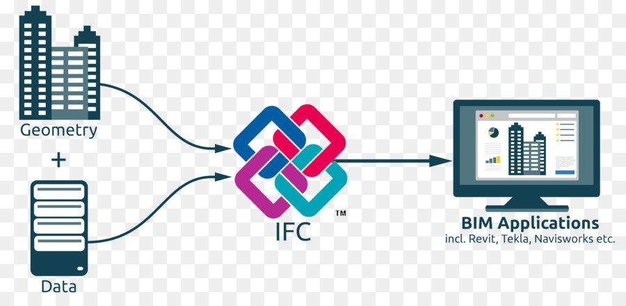 IFC et BIM explications !